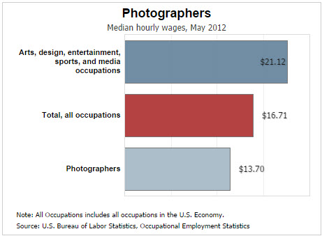 Average Photographer Salary In The United States