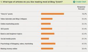 What headlines resonate on Blog Tyrant