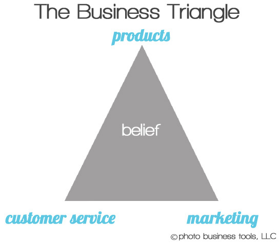 marketing triangle for business