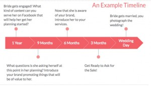 Example timeline for a FB ad campaign