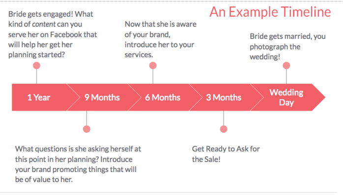 Example timeline for bride on Facebook