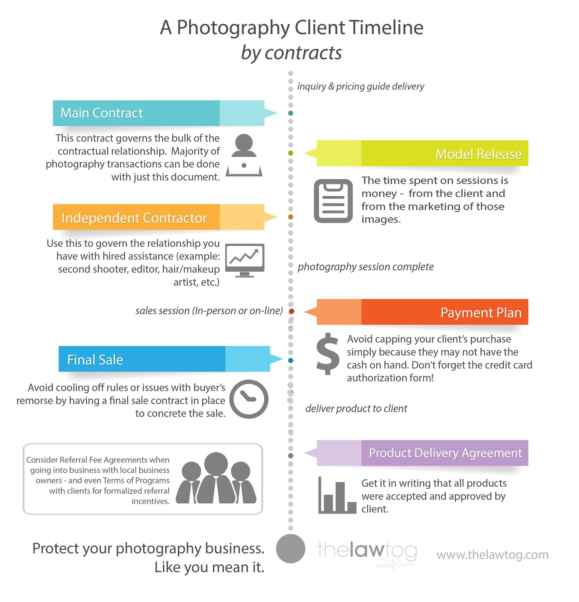 Timeline for when to use photography contracts