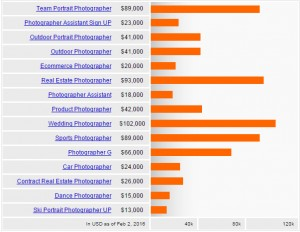 Salary by photography niche according to Indeed