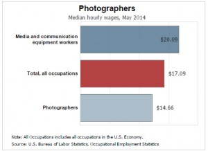 Photographers average wages and salary for 2014