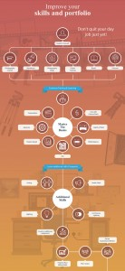 How to Become a Professional Photographer Infographic