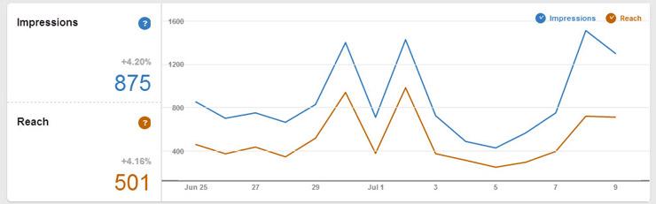 Screenshot on Pinterest tool showing Pin metrics