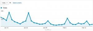 Newsletter Traffic