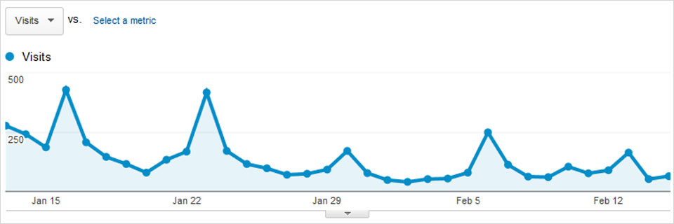 Newsletter Traffic