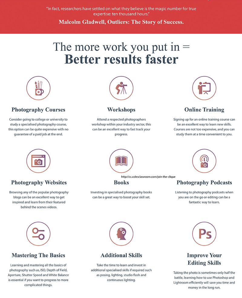 A photographer to become how professional